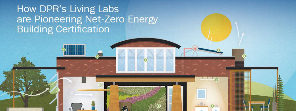 Net zero energy building features illustrated. Links through to a View on NZE.