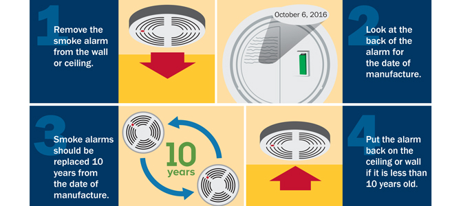 fire prevention week fire safety begins at home  dpr construction smoke alarms need to be replaced every ten years image courtesy national  fire protection association fire safety begins at home