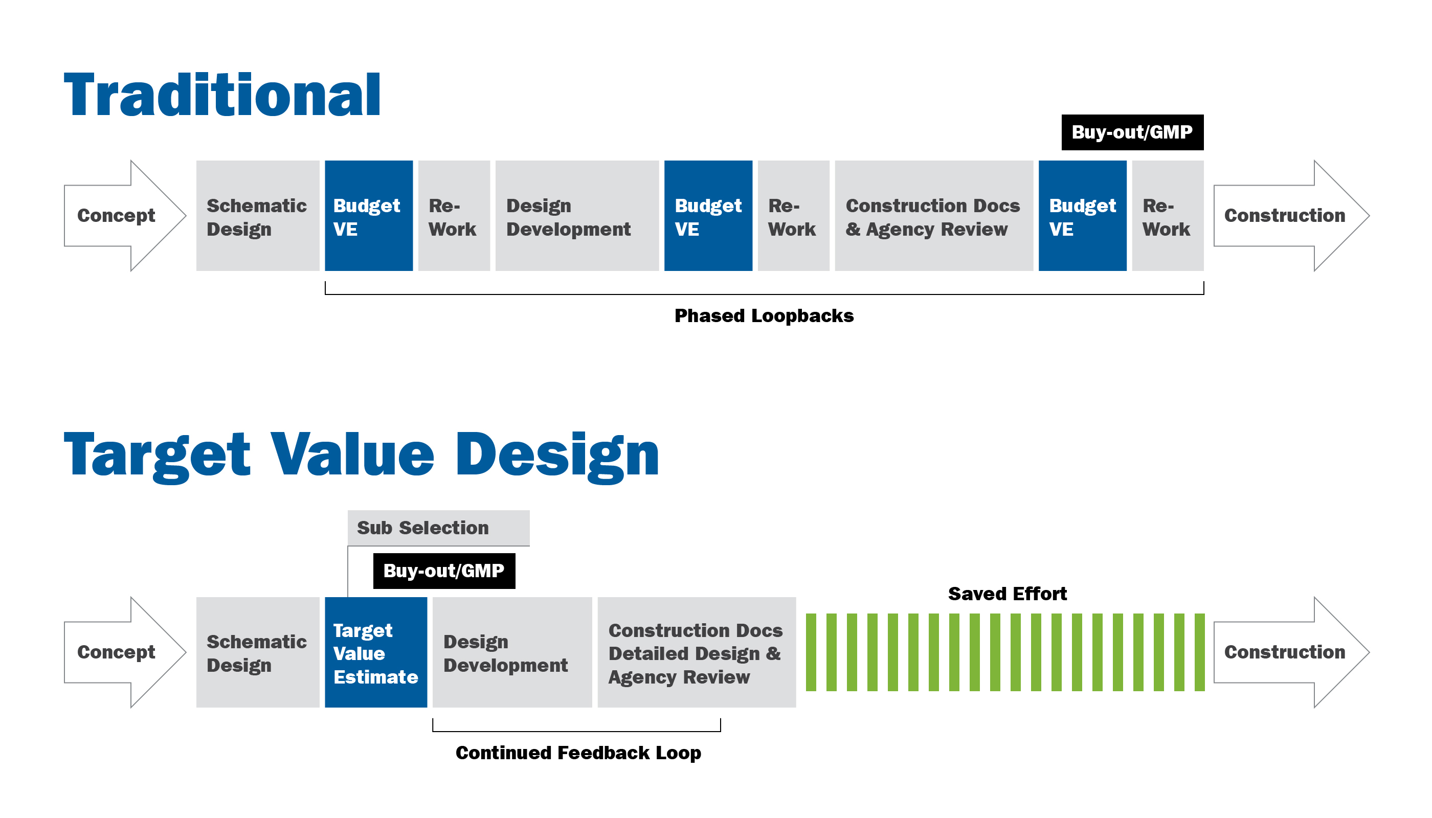 Long loop traditional phases vs concurrent phases in target value approach which improves schedule and value.